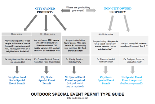 Permit Type Guide Opens in new window